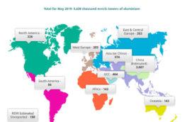 تولید جهانی آلومینیوم و آلومینا در ماه می
